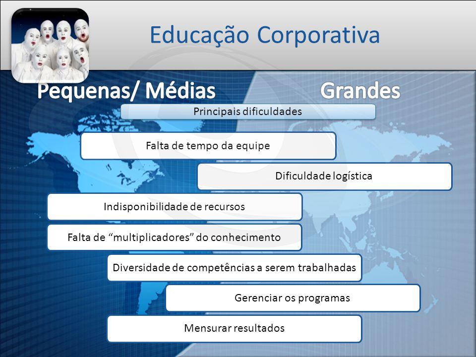 Educação Corporativa Pequenas/ Médias Grandes Principais dificuldades