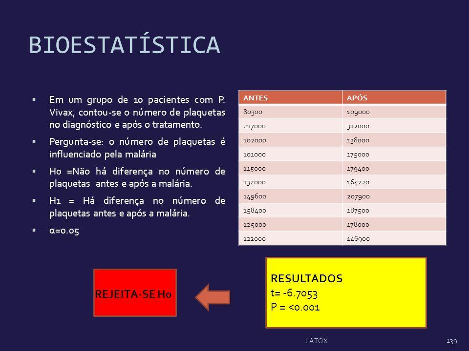 BIOESTATÍSTICA RESULTADOS t= -6.7053 P = <0.001 REJEITA-SE H0