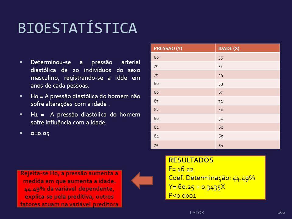 BIOESTATÍSTICA RESULTADOS F= 16.22 Coef. Determinação: 44.49%