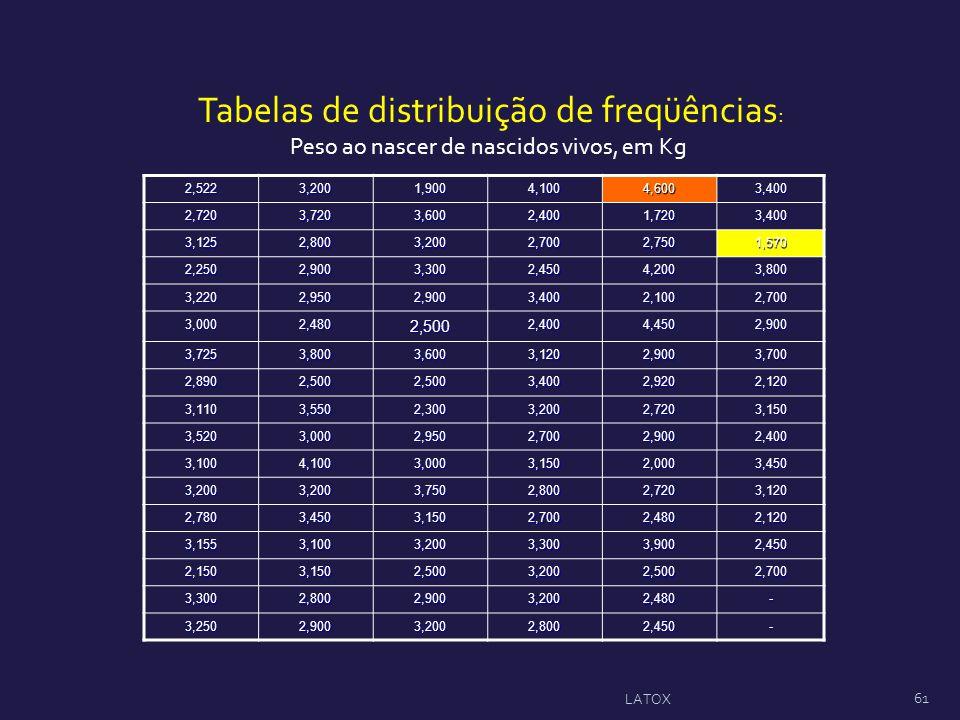 Tabelas de distribuição de freqüências:
