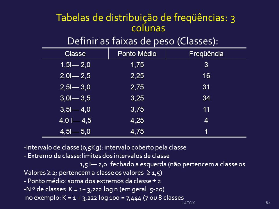 Definir as faixas de peso (Classes):