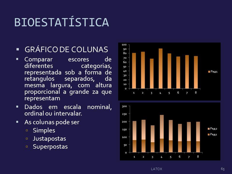 BIOESTATÍSTICA GRÁFICO DE COLUNAS