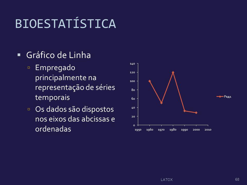 BIOESTATÍSTICA Gráfico de Linha