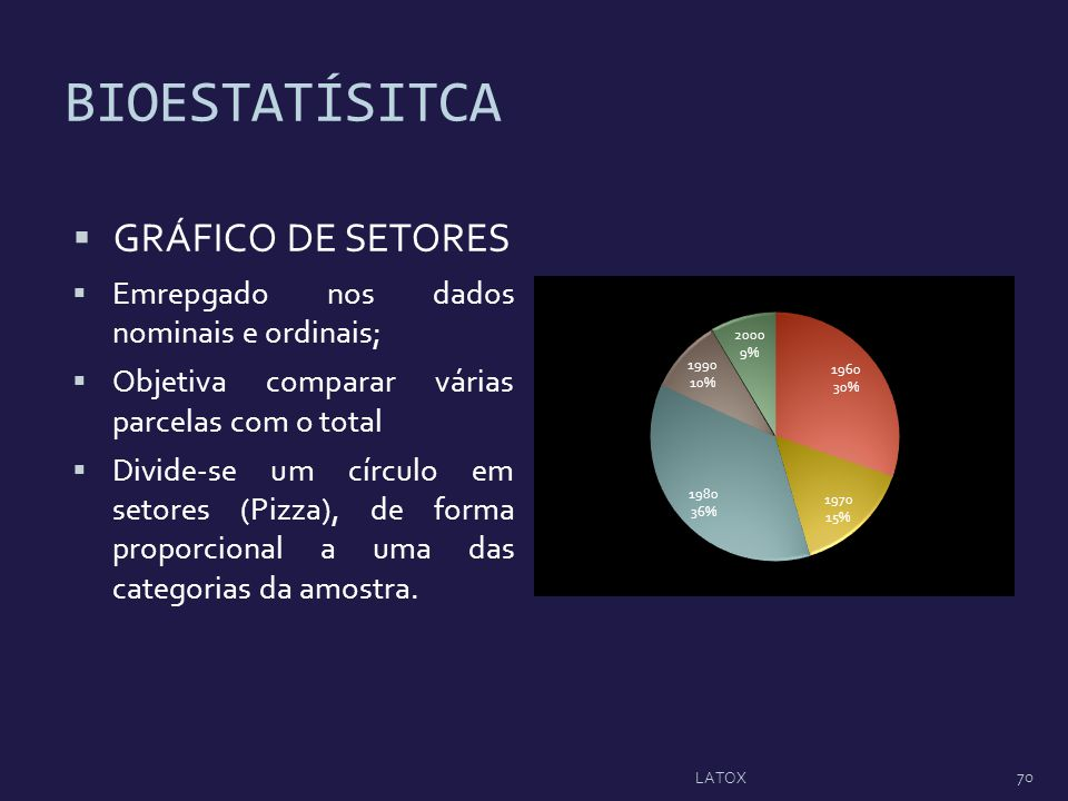 BIOESTATÍSITCA GRÁFICO DE SETORES