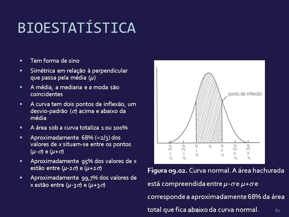 BIOESTATÍSTICA Tem forma de sino. Simétrica em relação à perpendicular que passa pela média (µ) A média, a mediana e a moda são coincidentes.