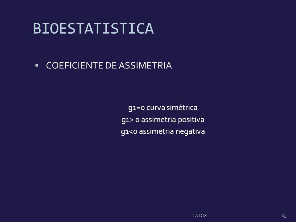 BIOESTATISTICA COEFICIENTE DE ASSIMETRIA g1=0 curva simétrica