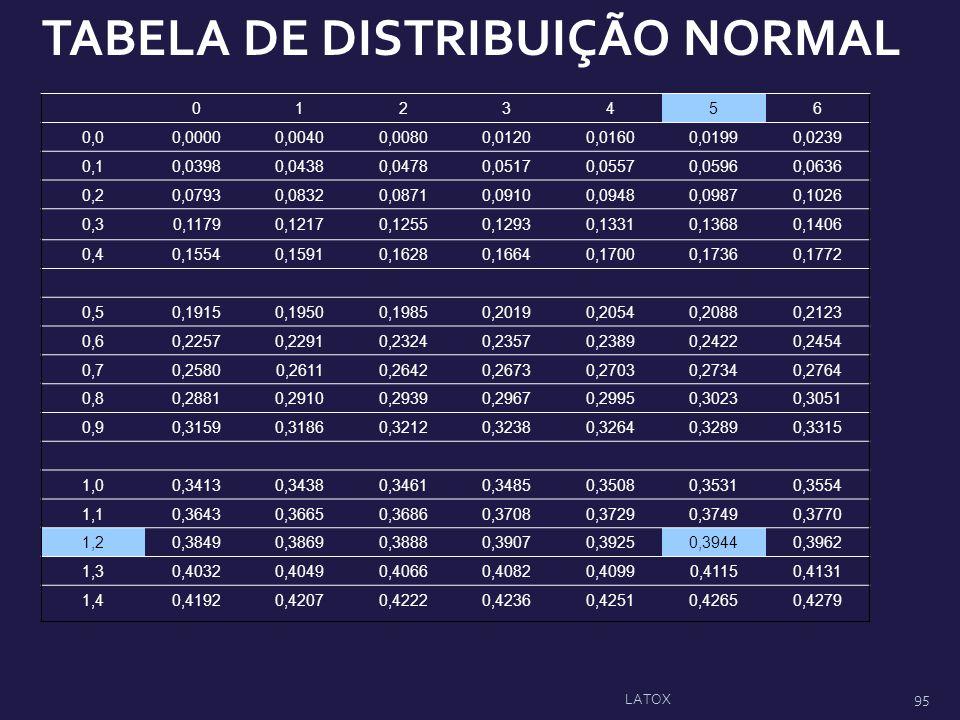 TABELA DE DISTRIBUIÇÃO NORMAL