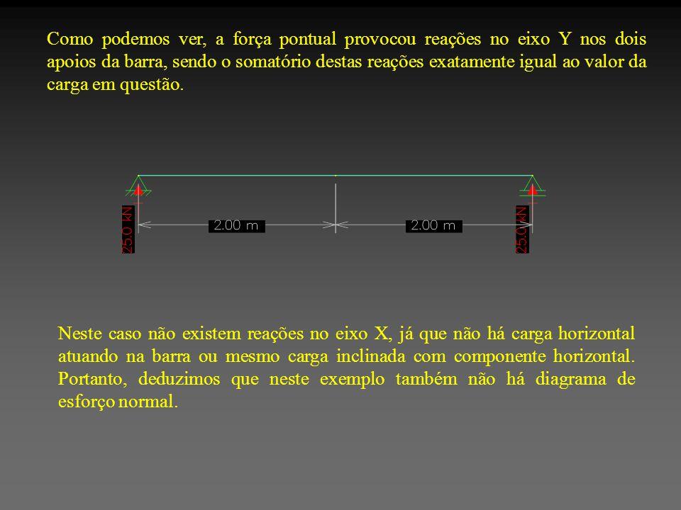 Como podemos ver, a força pontual provocou reações no eixo Y nos dois apoios da barra, sendo o somatório destas reações exatamente igual ao valor da carga em questão.