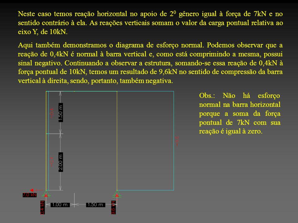 Neste caso temos reação horizontal no apoio de 20 gênero igual à força de 7kN e no sentido contrário à ela. As reações verticais somam o valor da carga pontual relativa ao eixo Y, de 10kN.