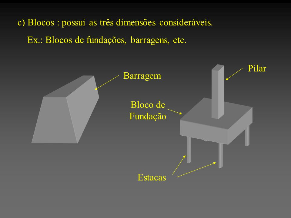 c) Blocos : possui as três dimensões consideráveis.