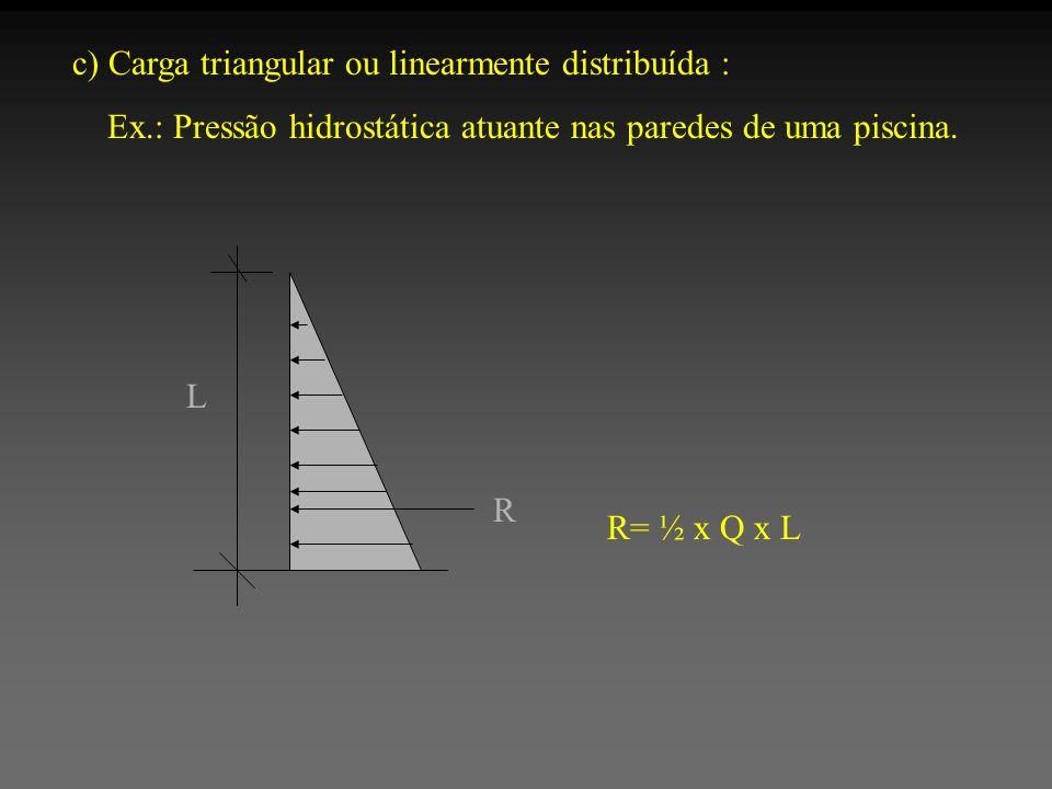 c) Carga triangular ou linearmente distribuída :