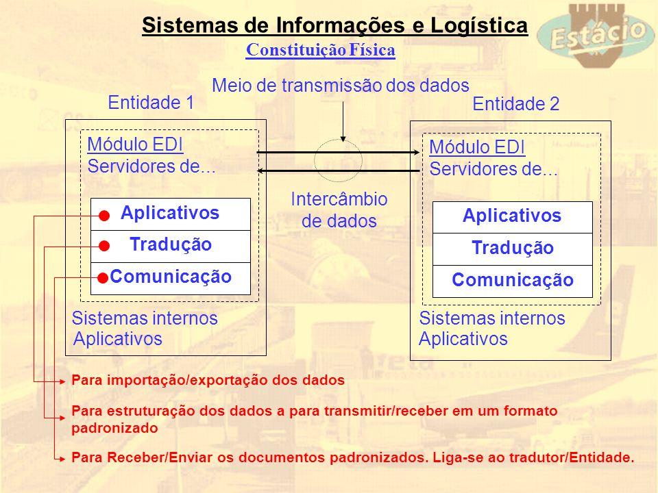 Meio de transmissão dos dados
