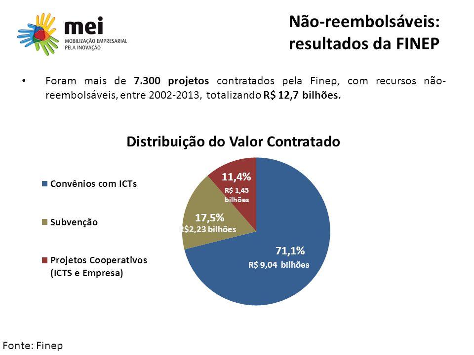 Não-reembolsáveis: resultados da FINEP
