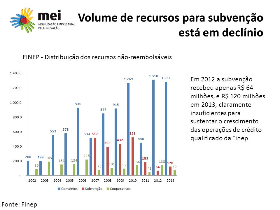 Volume de recursos para subvenção está em declínio