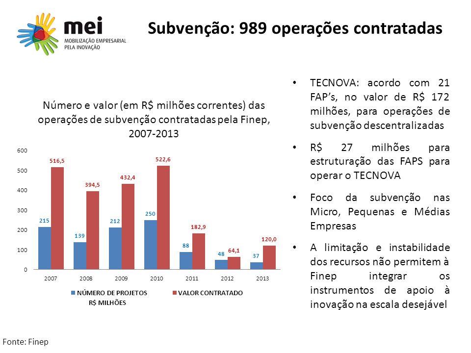 Subvenção: 989 operações contratadas