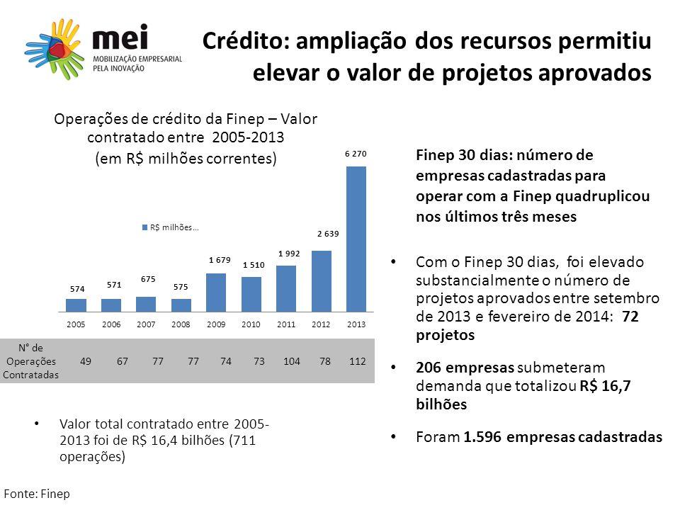 Crédito: ampliação dos recursos permitiu elevar o valor de projetos aprovados