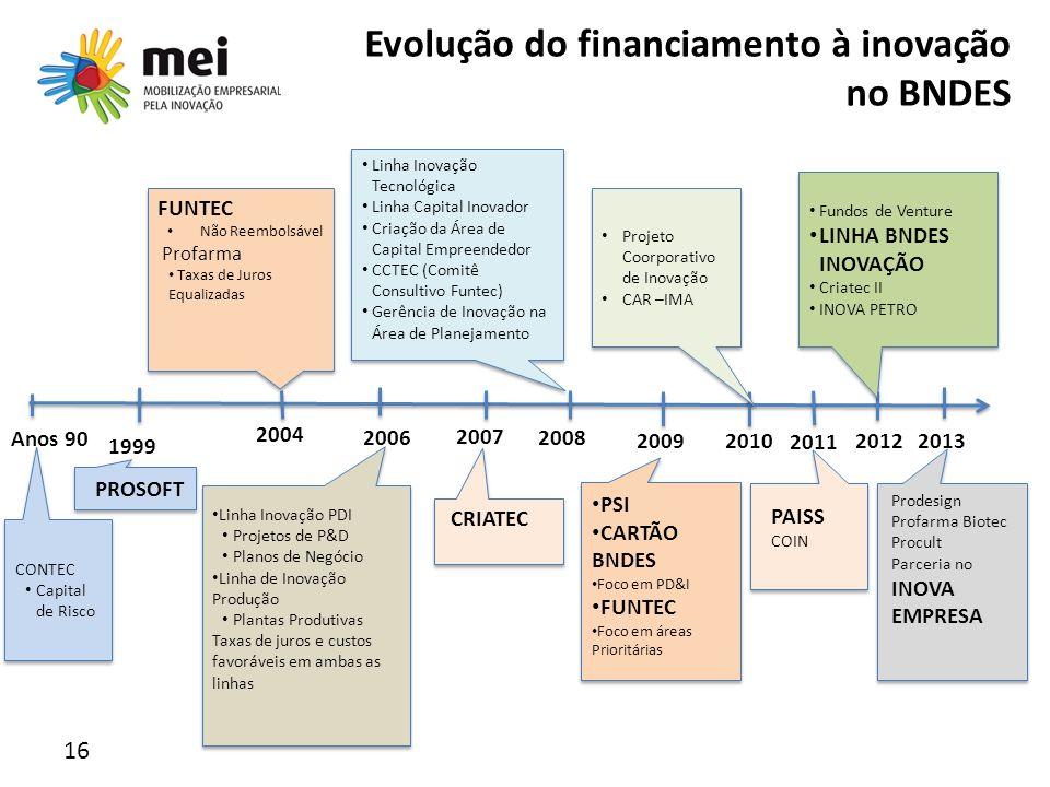 Evolução do financiamento à inovação no BNDES