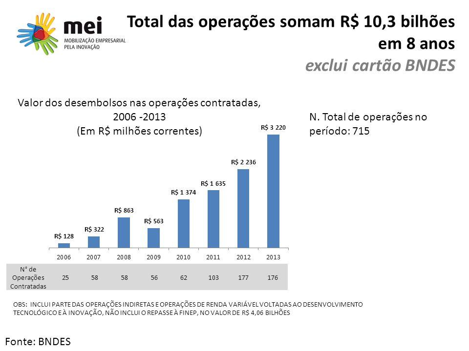 Total das operações somam R$ 10,3 bilhões em 8 anos exclui cartão BNDES