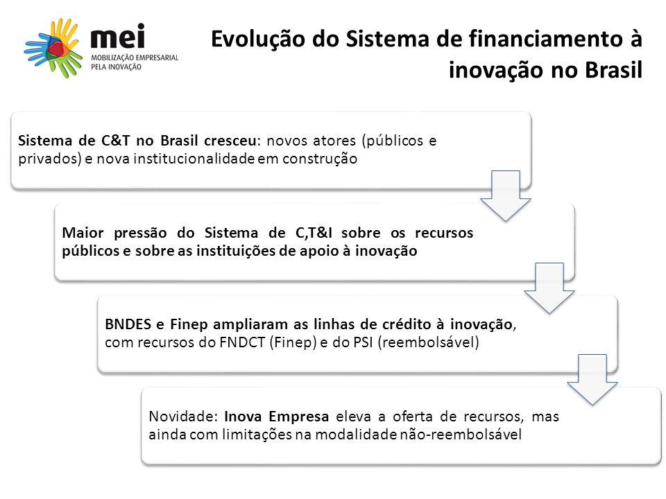 Evolução do Sistema de financiamento à inovação no Brasil