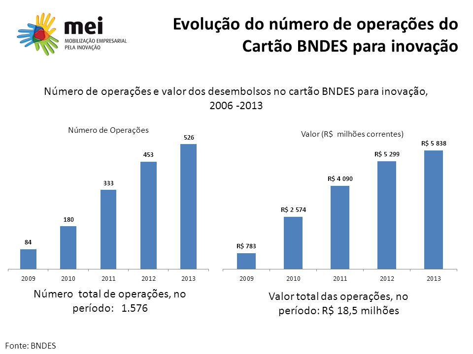 Evolução do número de operações do Cartão BNDES para inovação