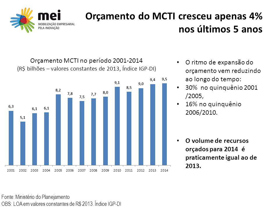 Orçamento do MCTI cresceu apenas 4% nos últimos 5 anos