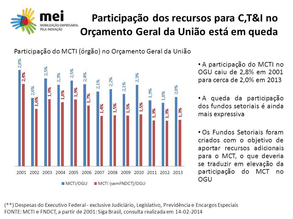 Participação do MCTI (órgão) no Orçamento Geral da União