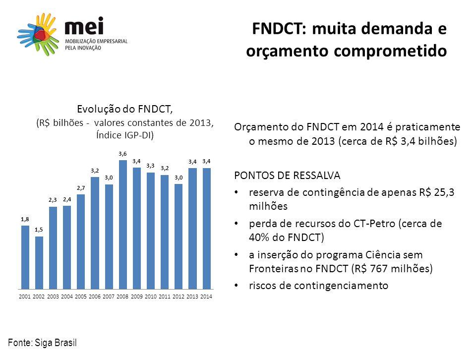 FNDCT: muita demanda e orçamento comprometido