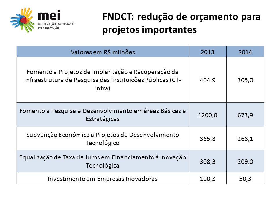 FNDCT: redução de orçamento para projetos importantes
