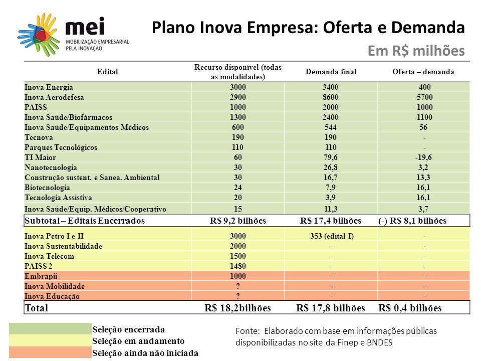 Plano Inova Empresa: Oferta e Demanda Em R$ milhões