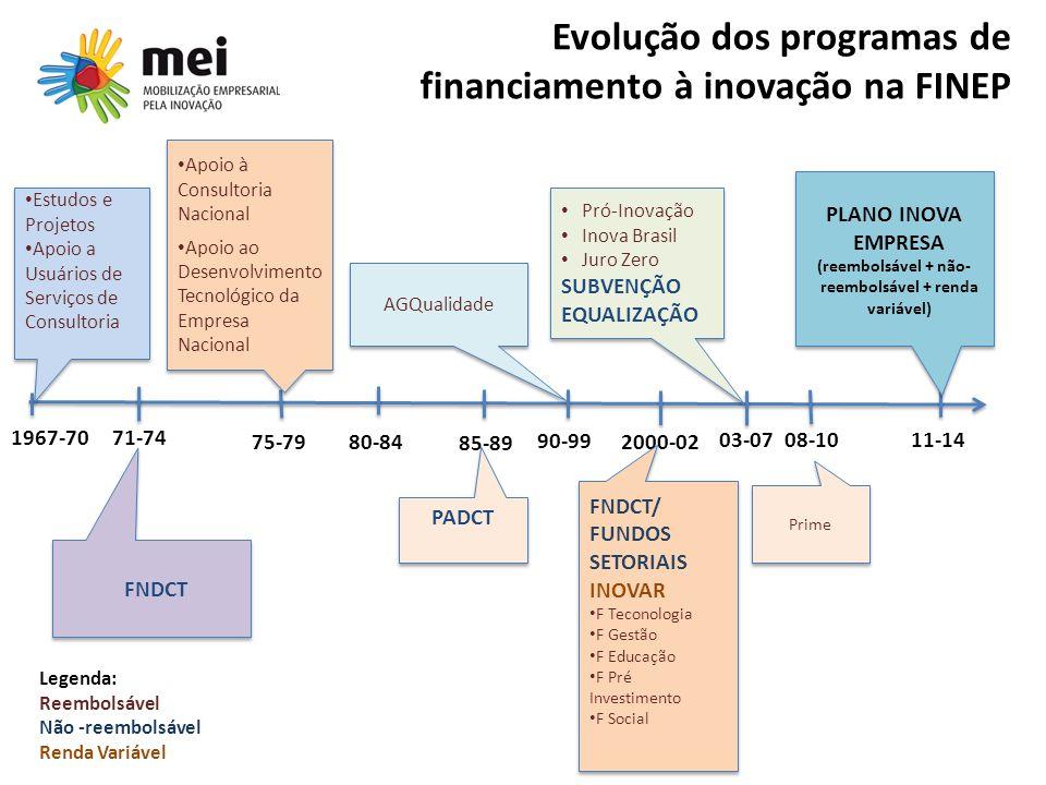 Evolução dos programas de financiamento à inovação na FINEP