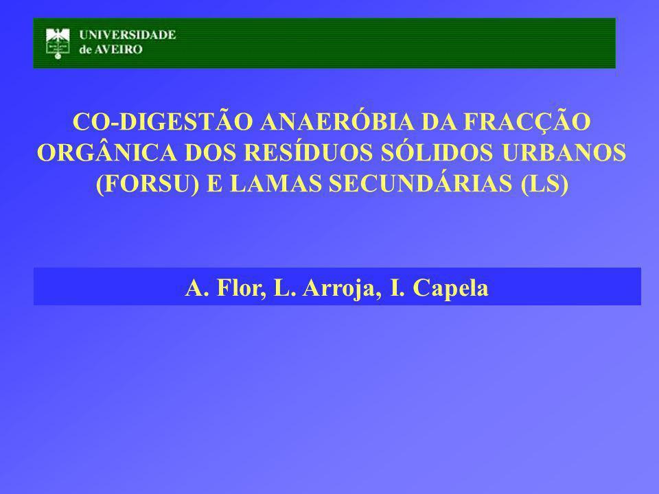 CO-DIGESTÃO ANAERÓBIA DA FRACÇÃO ORGÂNICA DOS RESÍDUOS SÓLIDOS URBANOS (FORSU) E LAMAS SECUNDÁRIAS (LS)