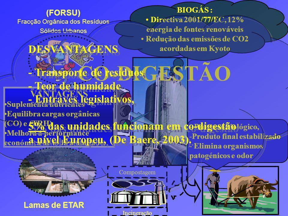 CO-DIGESTÃO DESVANTAGENS - Transporte de resíduos - Teor de humidade