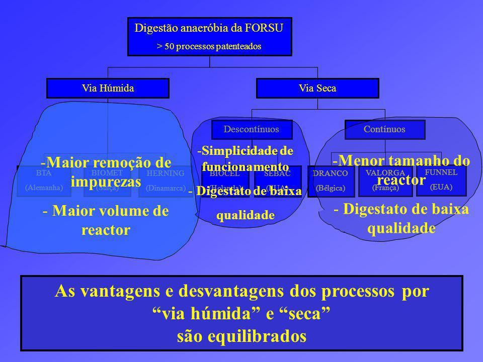 As vantagens e desvantagens dos processos por via húmida e seca