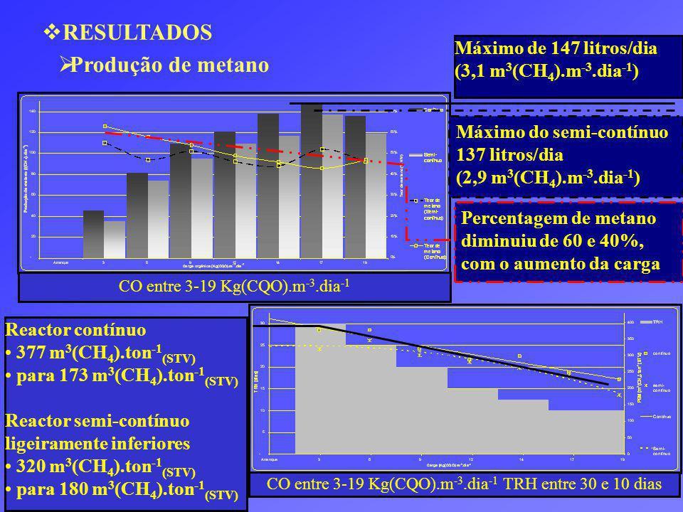 RESULTADOS Produção de metano Máximo de 147 litros/dia