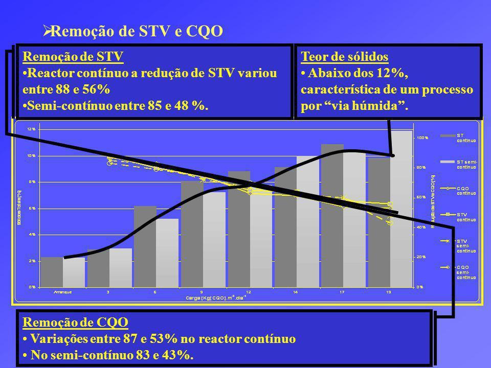 Remoção de STV e CQO Remoção de STV
