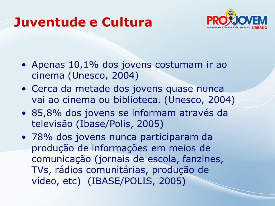 Juventude e Cultura Apenas 10,1% dos jovens costumam ir ao cinema (Unesco, 2004)
