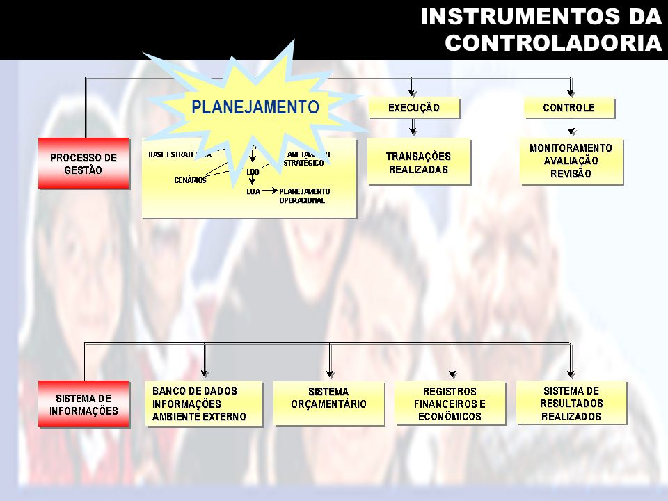 INSTRUMENTOS DA CONTROLADORIA PLANEJAMENTO
