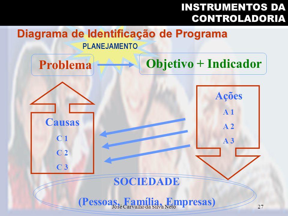 Diagrama de Identificação de Programa