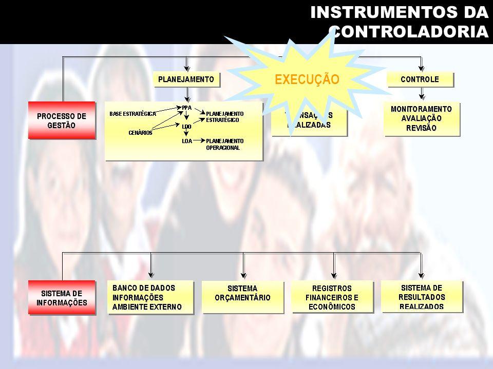 INSTRUMENTOS DA CONTROLADORIA EXECUÇÃO