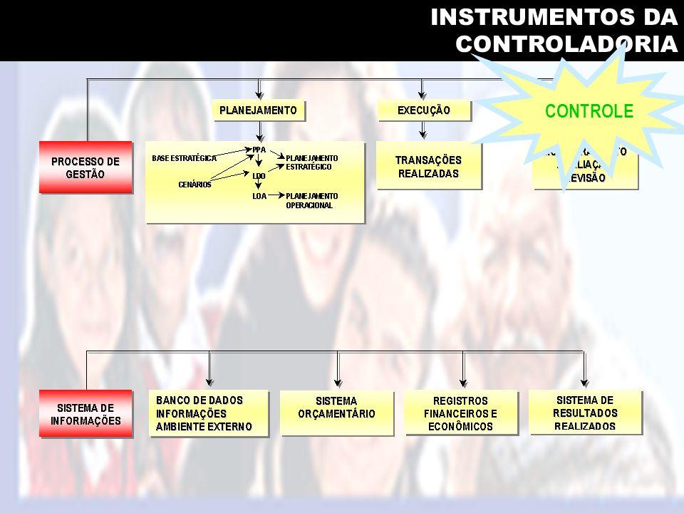 INSTRUMENTOS DA CONTROLADORIA CONTROLE
