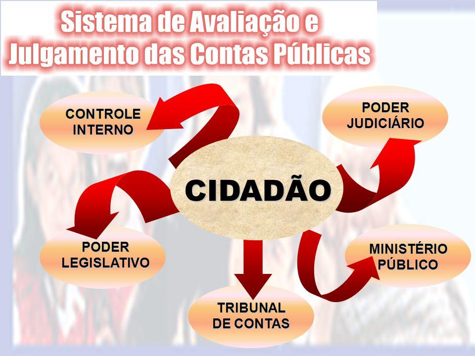 CIDADÃO PODER JUDICIÁRIO CONTROLE INTERNO PODER LEGISLATIVO