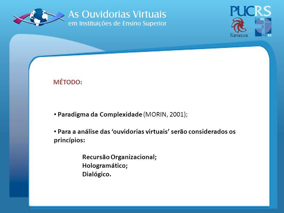 MÉTODO: Paradigma da Complexidade (MORIN, 2001); Para a análise das 'ouvidorias virtuais' serão considerados os princípios: