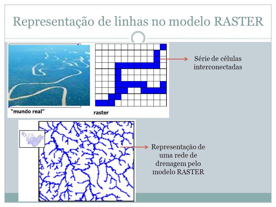 Representação de linhas no modelo RASTER