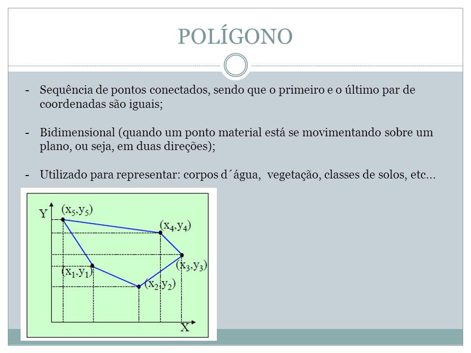 POLÍGONO Sequência de pontos conectados, sendo que o primeiro e o último par de coordenadas são iguais;