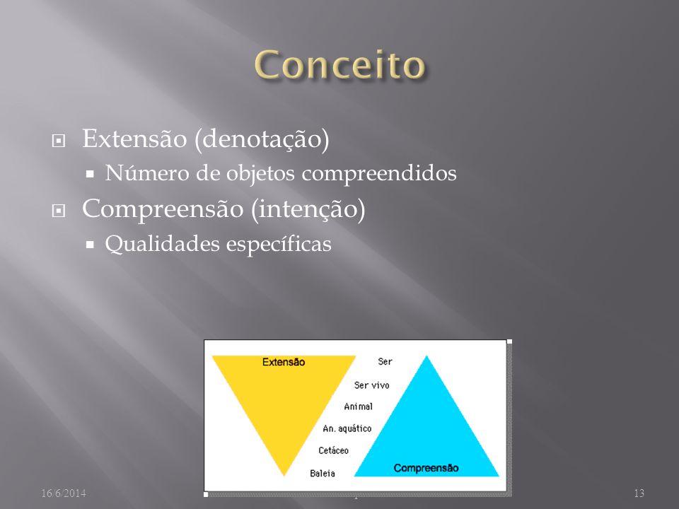 Conceito Extensão (denotação) Compreensão (intenção)