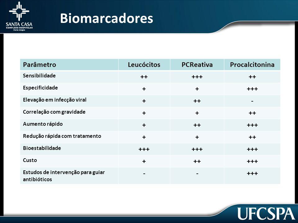 Biomarcadores Parâmetro Leucócitos PCReativa Procalcitonina ++ +++ + -