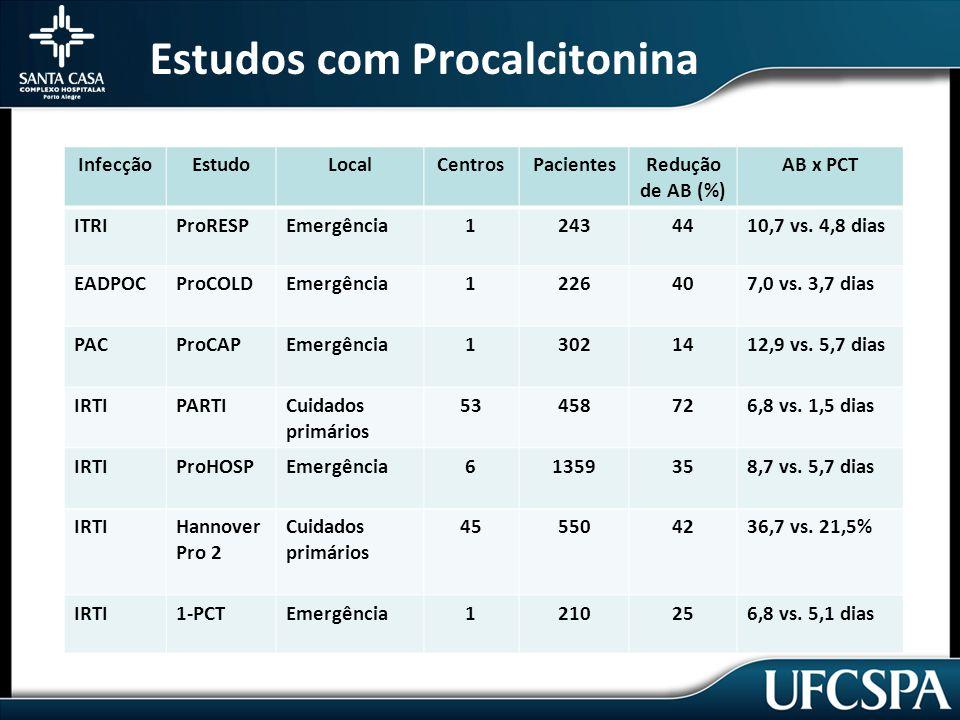 Estudos com Procalcitonina