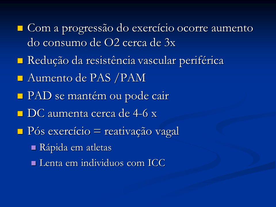 Redução da resistência vascular periférica Aumento de PAS /PAM