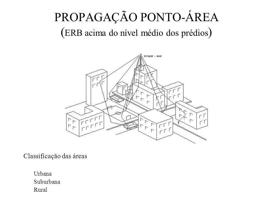 PROPAGAÇÃO PONTO-ÁREA (ERB acima do nível médio dos prédios)