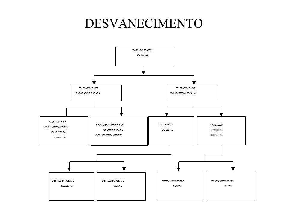 DESVANECIMENTO DESVANECIMENTO SELETIVO PLANO RÁPIDO LENTO